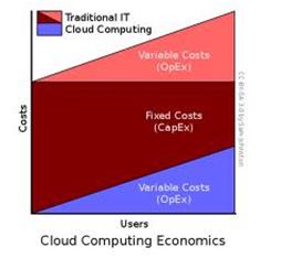 hybrid cloud deployment storage solutions